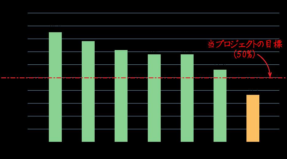 2010年度、アメリカの子宮頸がん検診受診率が85%なのに対し、日本は37.7%です。当プロジェクトでは50%を目標としています。