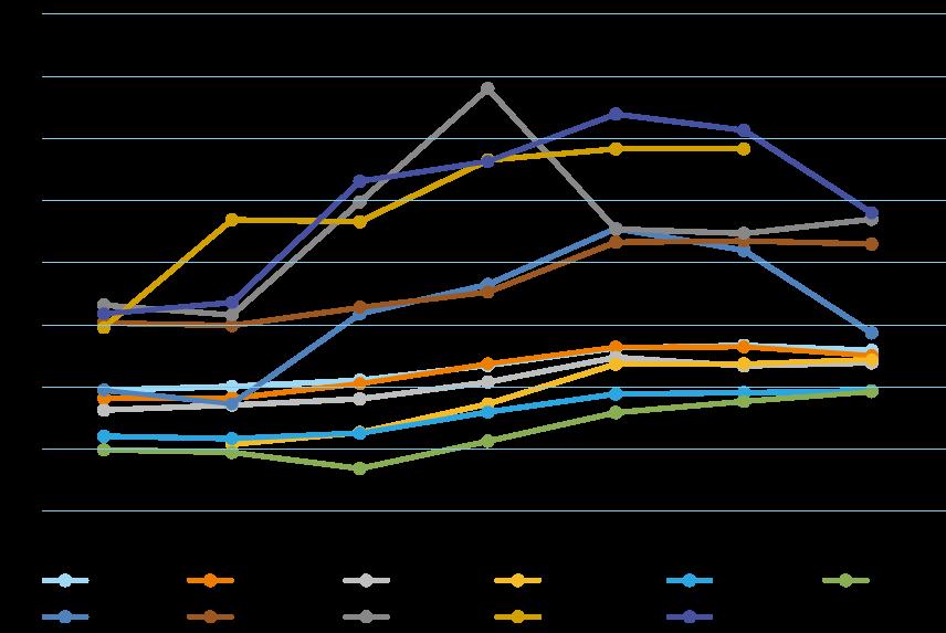2006年から2012年にかけて、全国の受診率は20%から30%ほどで、長野市もそれに付随しています。